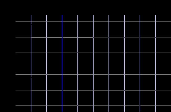 Modulación de fase de la señal TDF